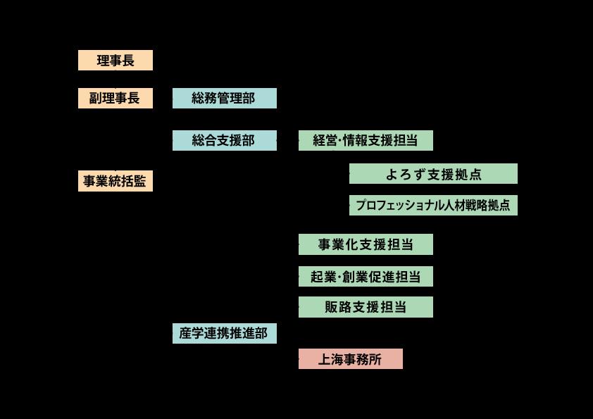 平成29年度組織図