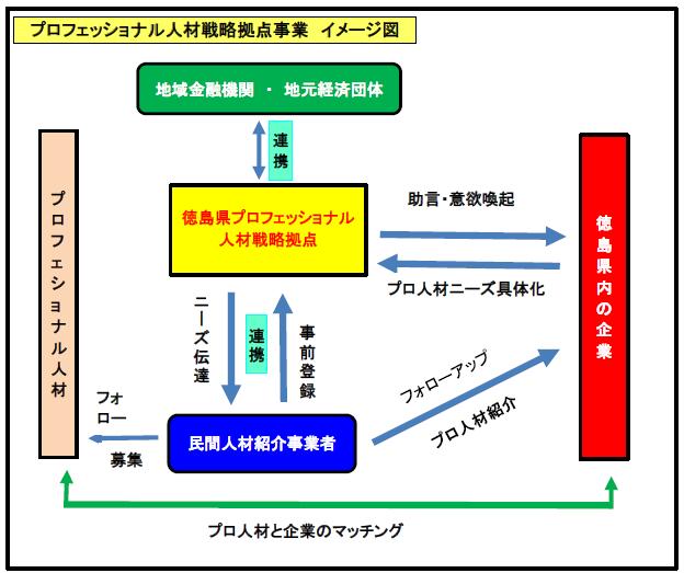 プロ人材事業スキーム図