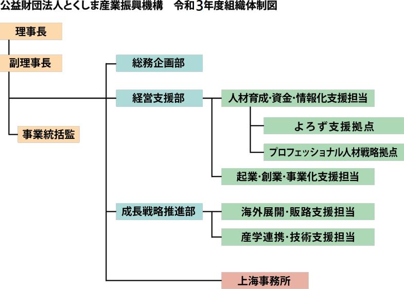 令和3年度組織図